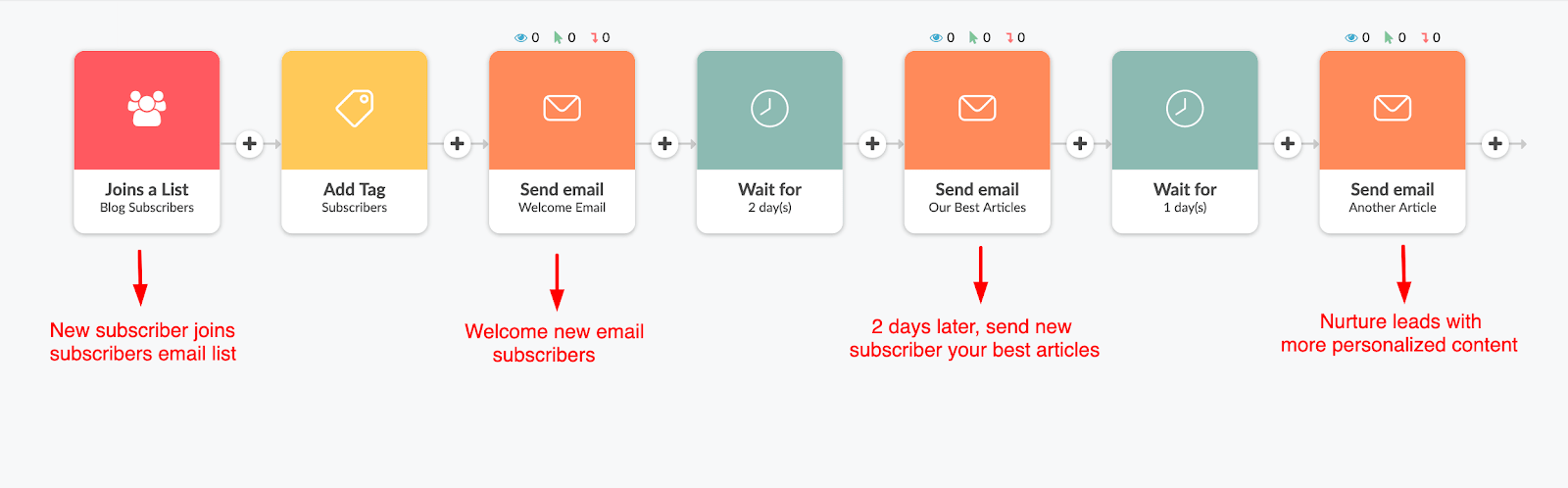 Sample email nurture flow